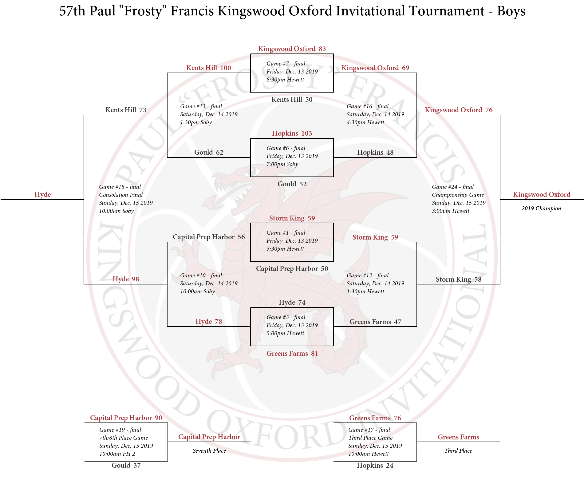 KIT Boys Bracket